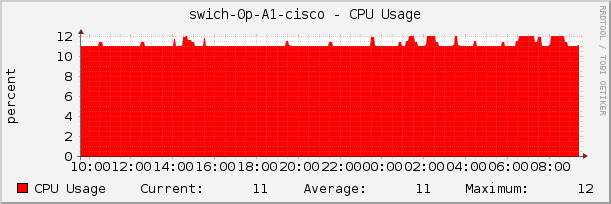swich-0p-A1-cisco - CPU Usage